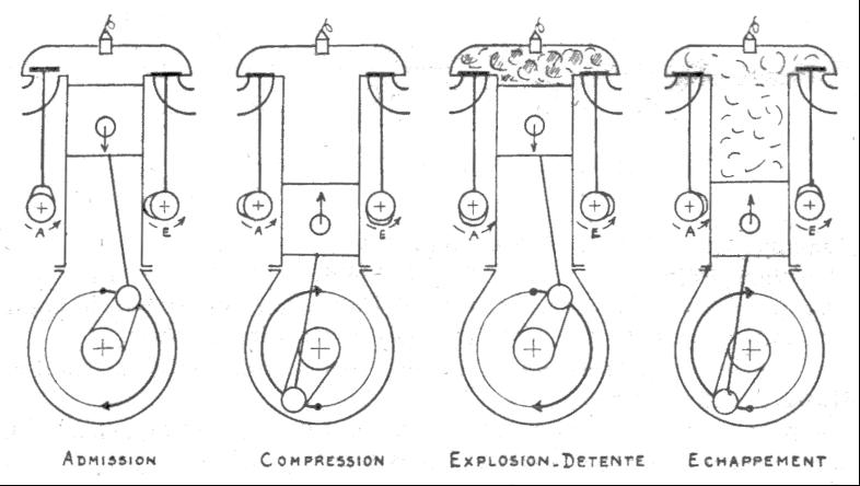 Cycle à 4 temps