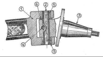 Organes de directions 2