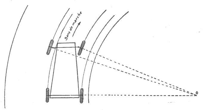Trajectoires suivies par les 4 roues