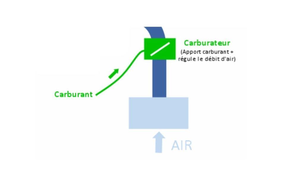 La carburation